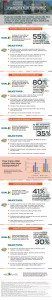 Finding the Right Community for Aging in Place - Infographic